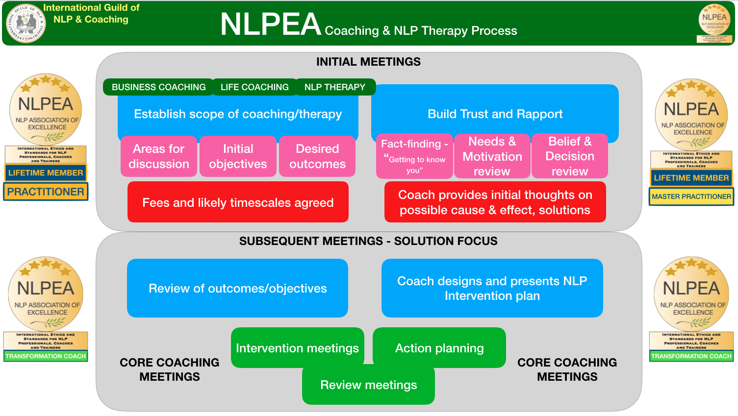 Coaching and NLP Process - NLPEA - NLP Association of ...